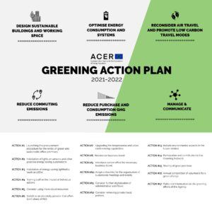 ACER-Greening-Action-Pla